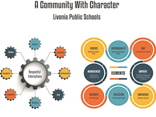 Livonia Public Schools is a Community with Character